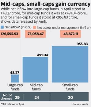 Mutual Fund News | Union Bank of India